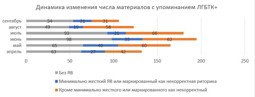 hate speech belarus monitoring 2