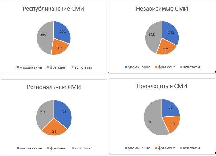hate-speech-belarus-monitoring-3.