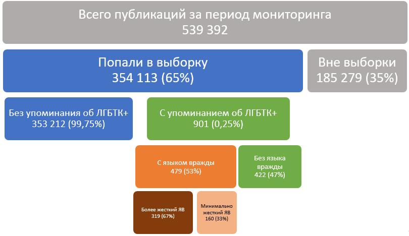 monitoring hate speech belarus 1